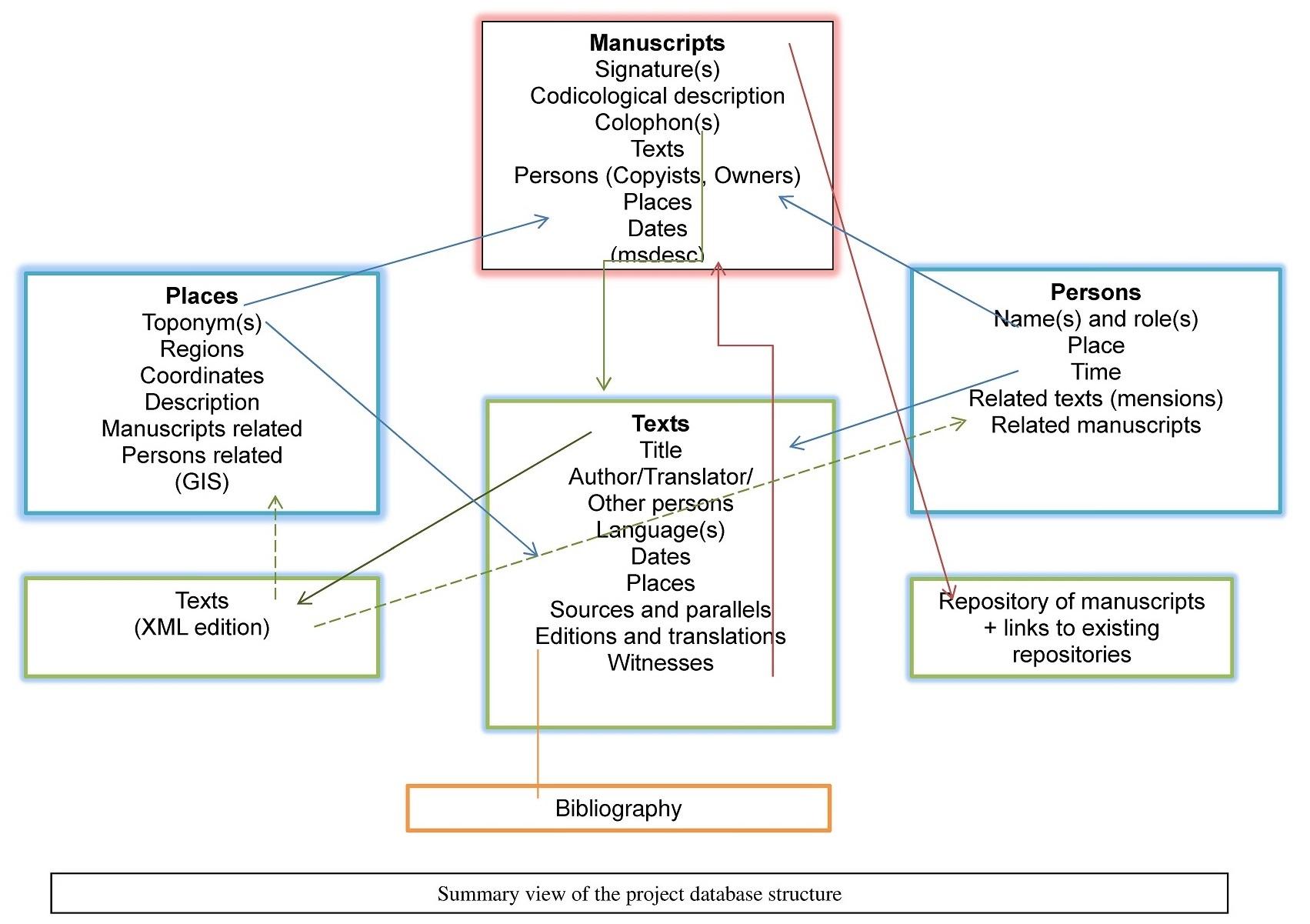 diagram przedstawiający strukturę repozytorium